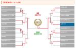 【速報】第11回 ポップアスリートカップ 岐阜県大会優勝